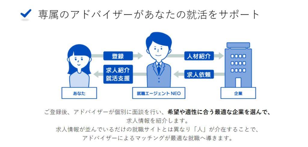 就職エージェントneoの特徴