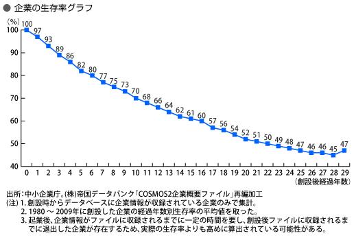中小企業庁データ